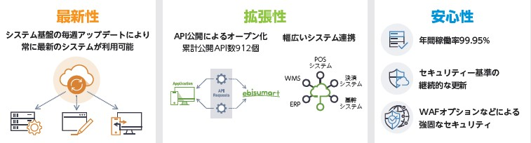 インターファクトリー(4057)IPO3つの特性