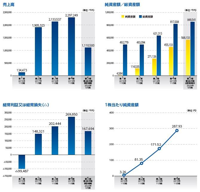 ティアンドエス(4055)IPO売上高及び経常損益