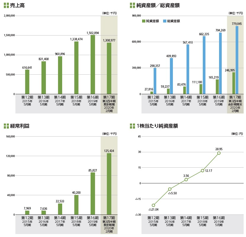 インターファクトリー(4057)IPO売上高及び経常利益
