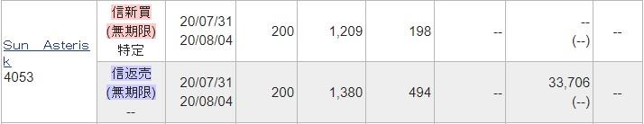 Sun Asterisk(4053)IPOセカンダリ2020.7.31