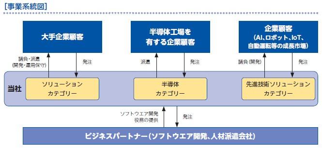 ティアンドエス(4055)IPO事業系統図