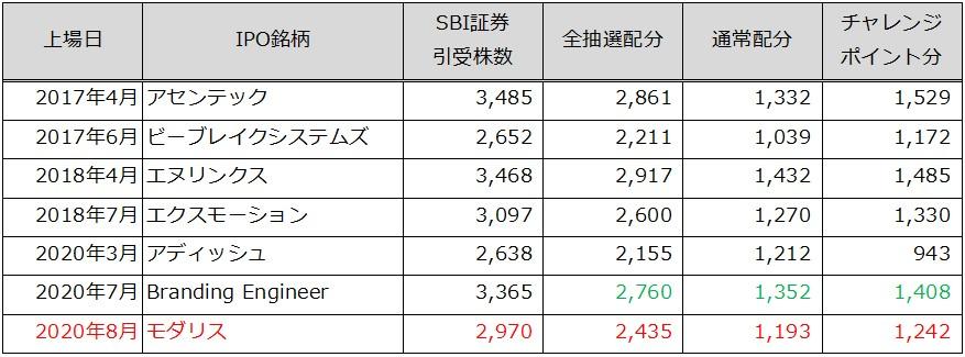 SBI証券IPO配分予測2020.7.20
