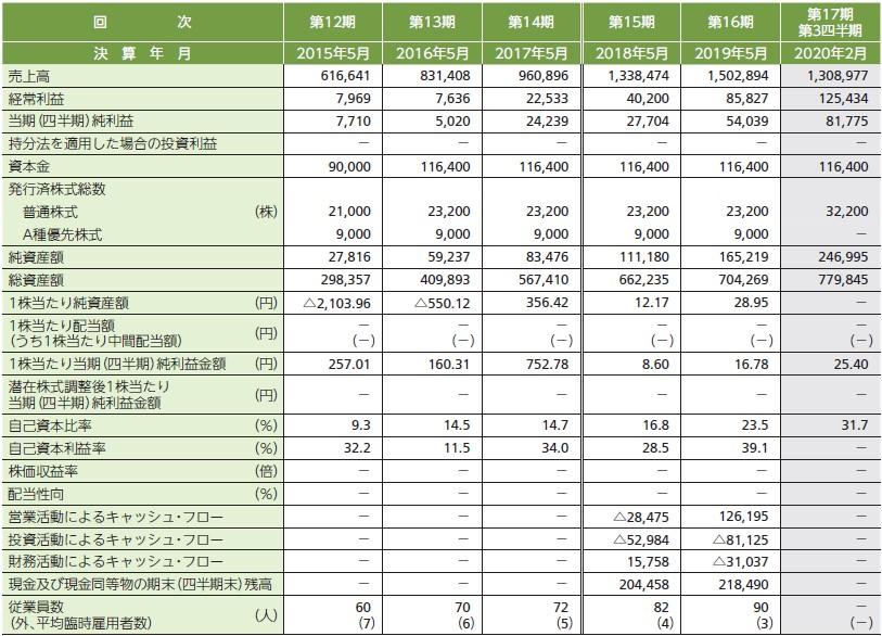 インターファクトリー(4057)IPO経営指標