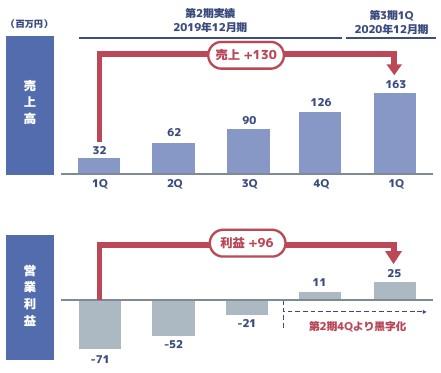 ニューラルポケット(4056)IPO売上高及び営業利益