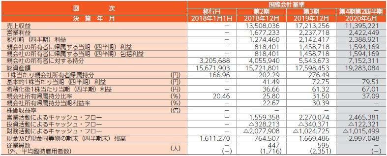 ダイレクトマーケティングミックス(7354)IPO経営指標
