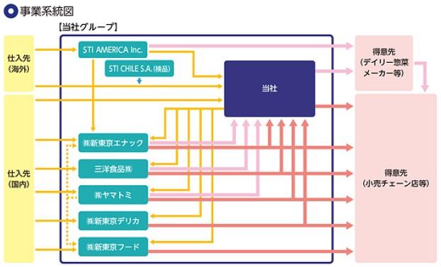 STIフードホールディングス(2932)IPO事業系統図