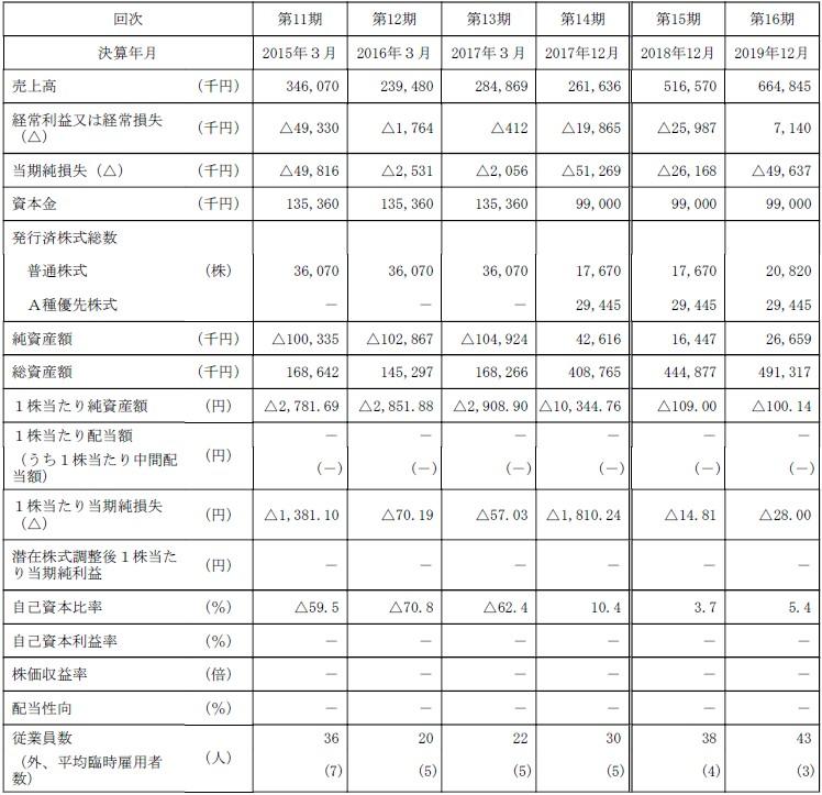 rakumo(4060)IPO経営指標