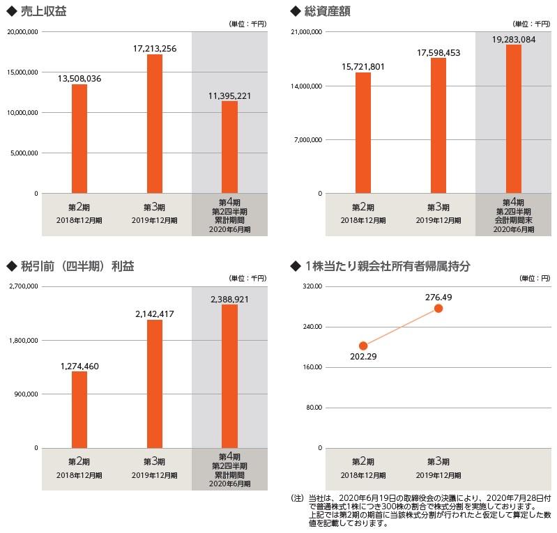 ダイレクトマーケティングミックス(7354)IPO売上収益及び税引前利益
