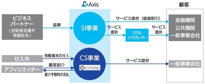 アクシス(4012)IPOビジネススキーム