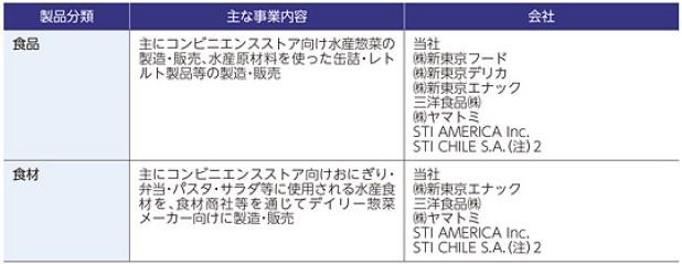 STIフードホールディングス(2932)IPO事業内容