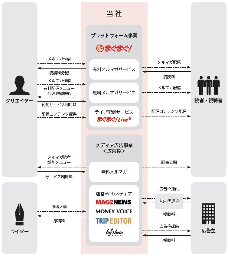 まぐまぐ(4059)IPO事業系統図