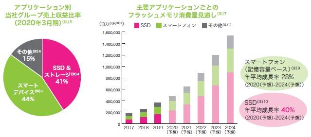 キオクシアホールディングス(6600)IPO売上収益比率