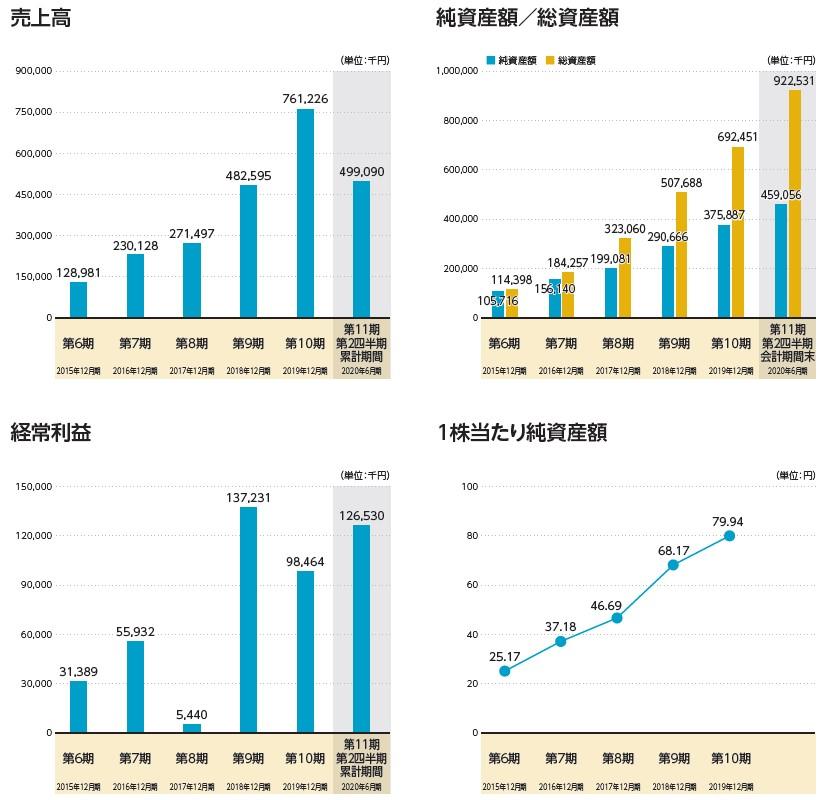 トヨクモ(4058)IPO売上高及び経常利益