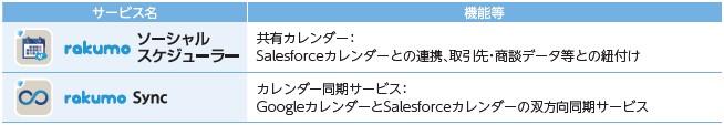 rakumo(4060)IPOSalesforce版rakumo