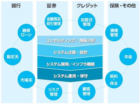 アクシス(4012)IPOシステムインテグレーションサービス