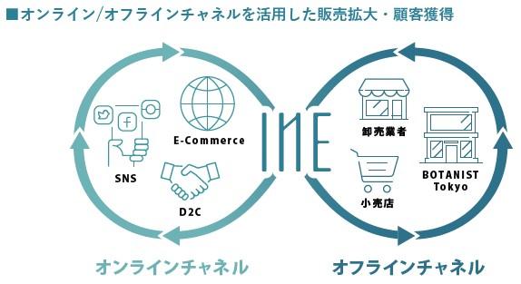I-ne(4933)IPO特徴