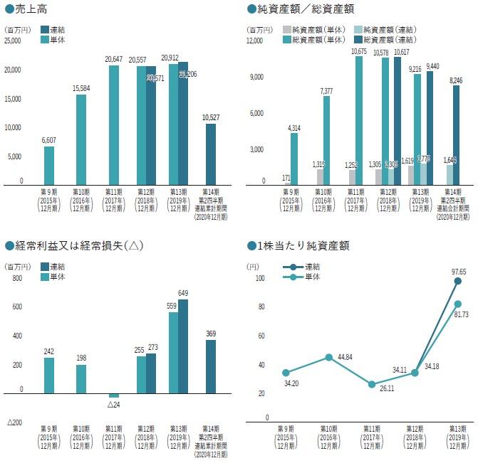 I-ne(4933)IPO売上高及び経常損益