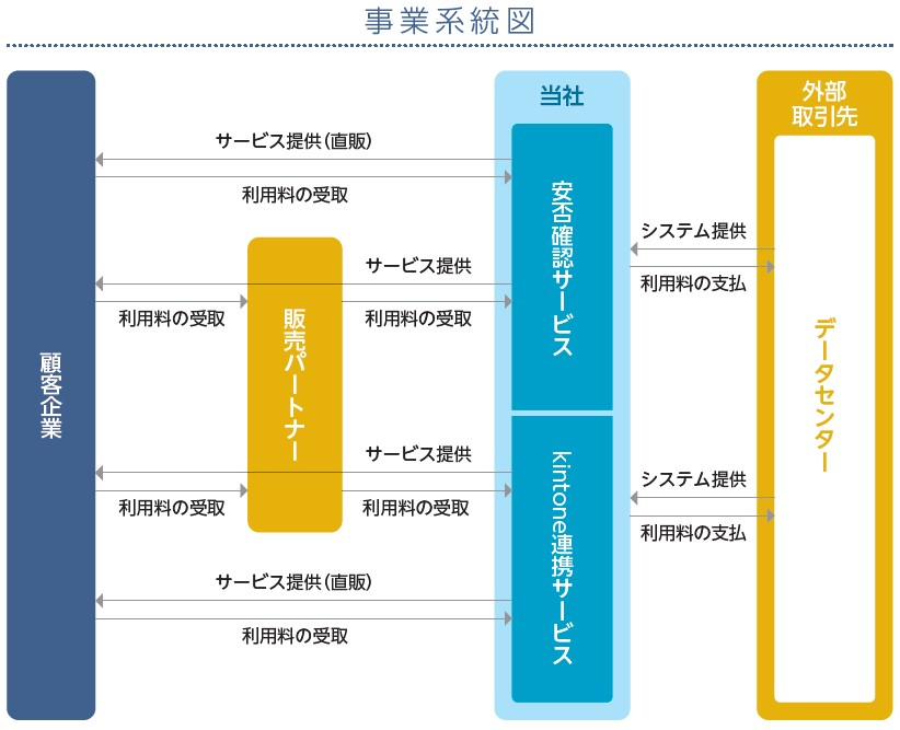 トヨクモ(4058)IPO事業系統図