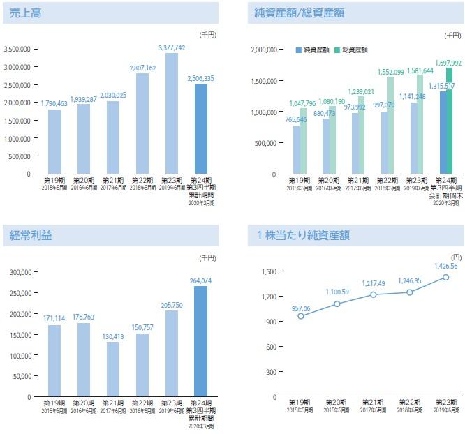 グラフィコ(4930)IPO売上高及び経常利益