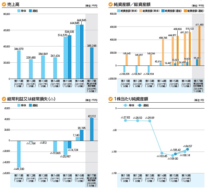 rakumo(4060)IPO売上高及び経常損益