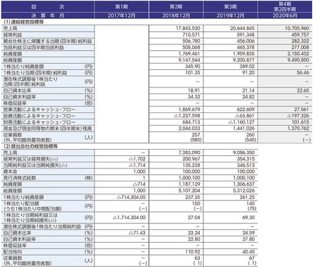STIフードホールディングス(2932)IPO経営指標