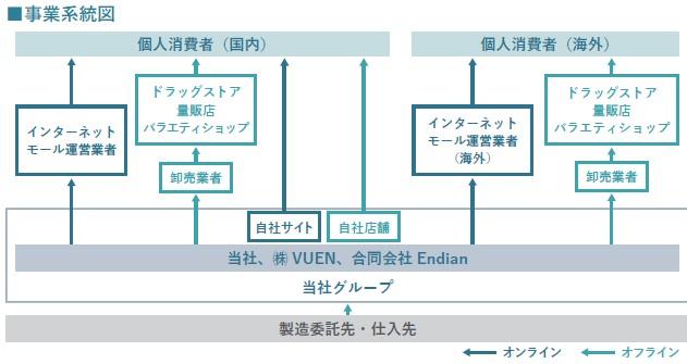 I-ne(4933)IPO事業系統図