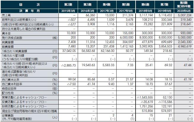 タスキ(2987)IPO経営指標