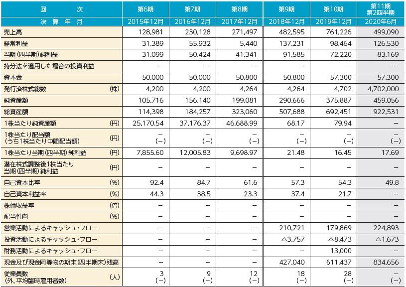 トヨクモ(4058)IPO経営指標