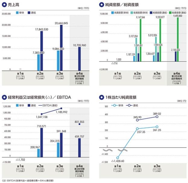 STIフードホールディングス(2932)IPO売上高及び経常損益