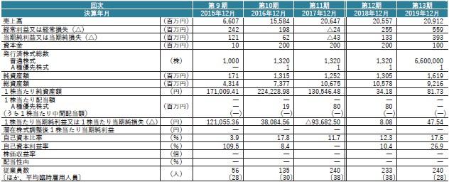 I-ne(4933)IPO経営指標