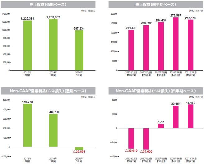 キオクシアホールディングス(6600)IPO売上収益及び営業利益