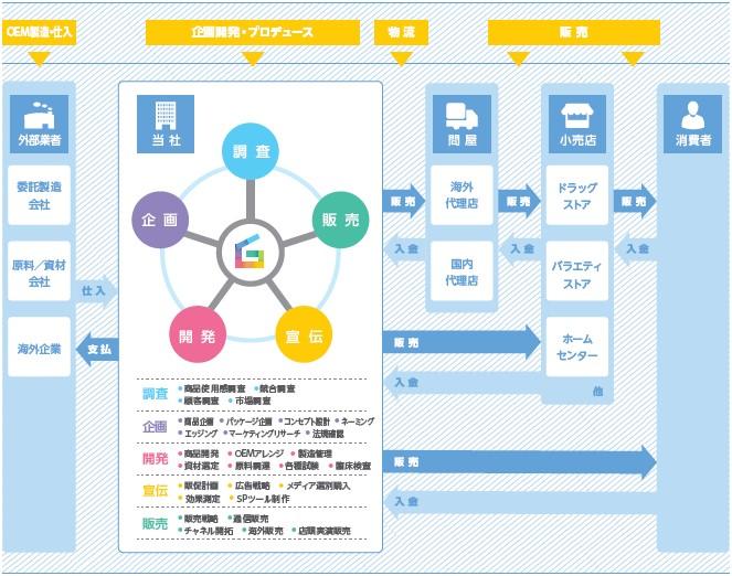 グラフィコ(4930)IPO事業系統図