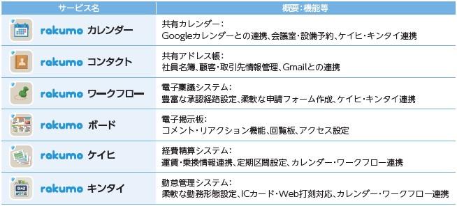 rakumo(4060)IPOGoogle版rakumo
