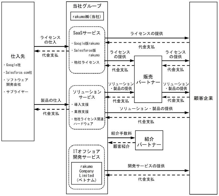 rakumo(4060)IPO事業系統図
