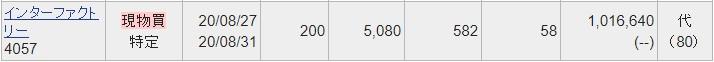 インターファクトリー(4057)IPOセカンダリ2020.827