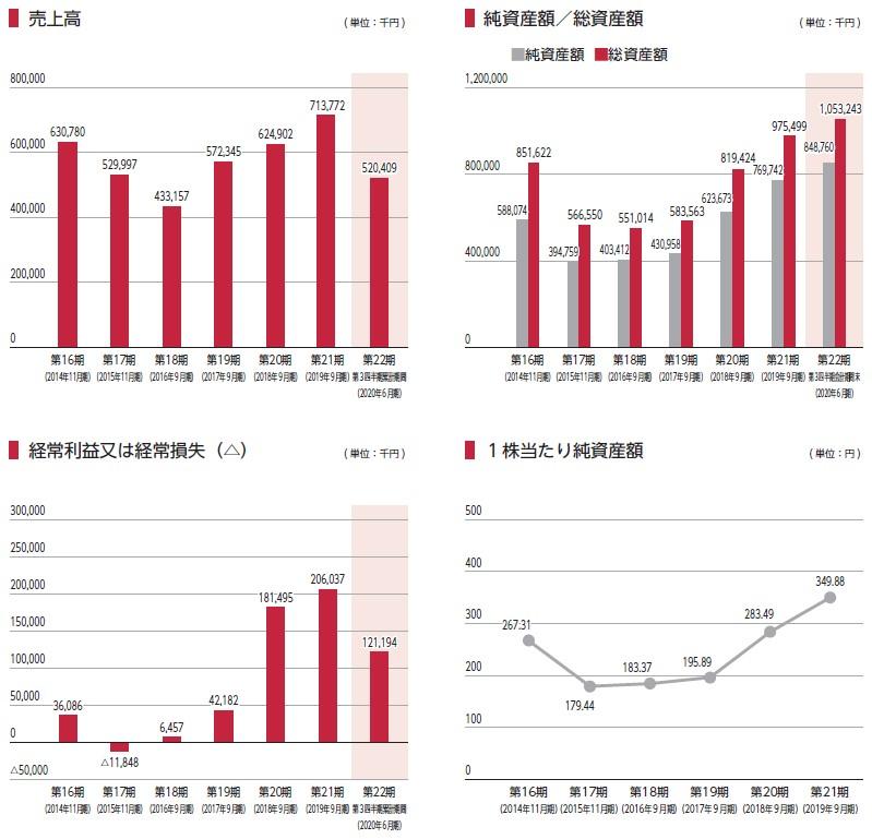 まぐまぐ(4059)IPO売上高及び経常損益