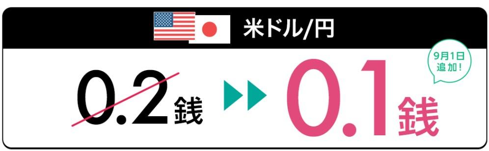 LINE FXスプレッド縮小キャンペーンドル円