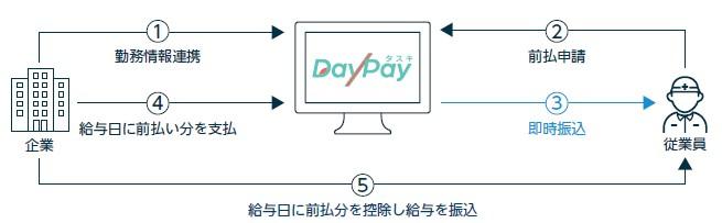 タスキ(2987)IPODayPay(デイペイ)事業