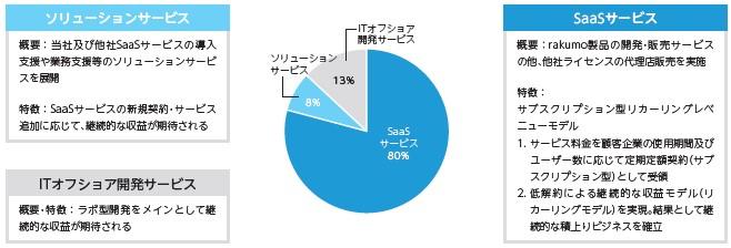 rakumo(4060)IPO事業内容