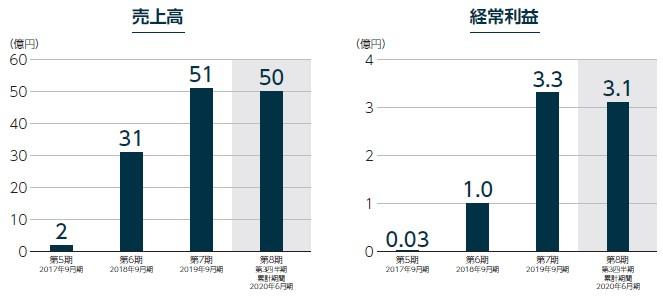タスキ(2987)IPO売上高及び経常利益