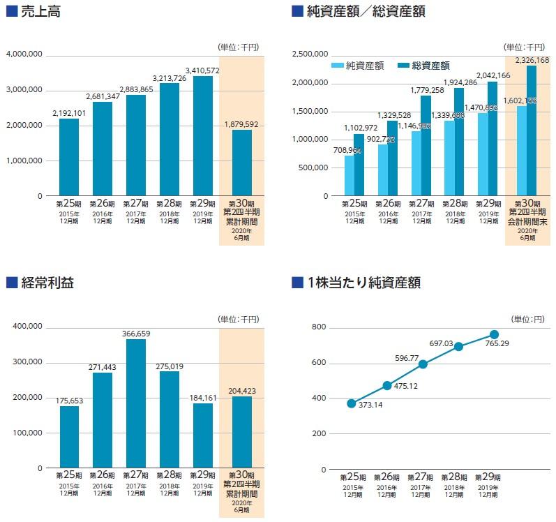 アクシス(4012)IPO売上高及び経常利益