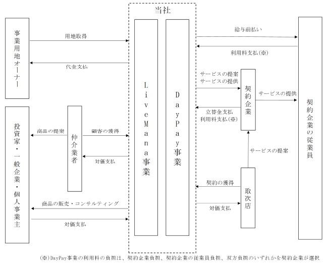 タスキ(2987)IPO事業系統図