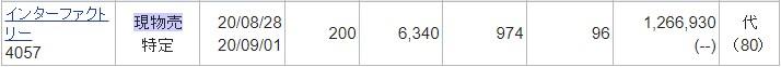 インターファクトリー(4057)IPOセカンダリ2020.8.28