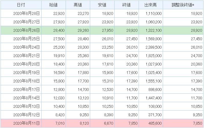 ティアンドエス(4055)IPO時系列データ