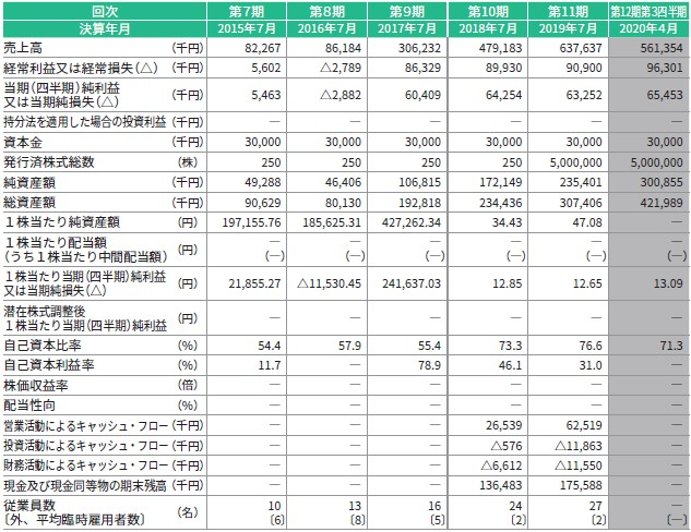 カラダノート(4014)IPO経営指標