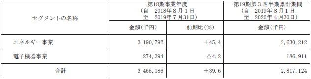 アースインフィニティ(7692)IPOセグメント別販売実績