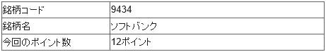 ソフトバンク(9434)IPOチャレンジポイント12ポイント