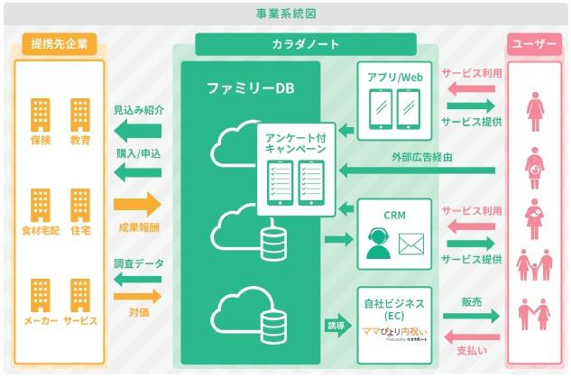 カラダノート(4014)IPOファミリーデータプラットフォーム事業