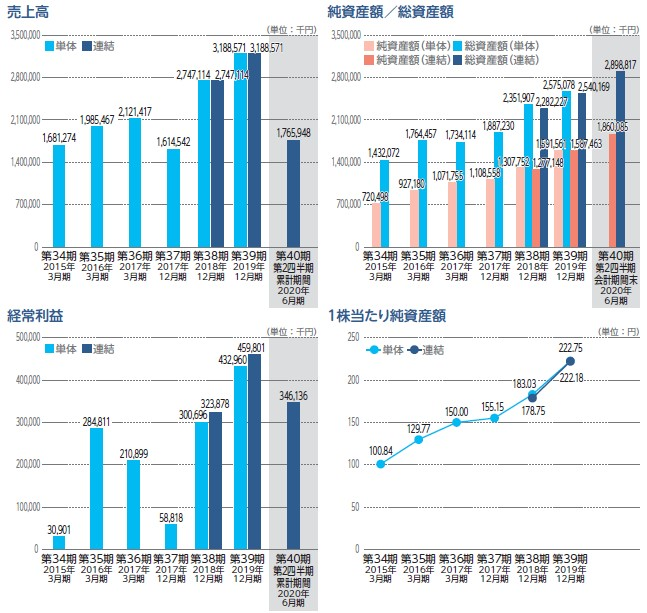 日通システム(4013)IPO売上高及び経常利益