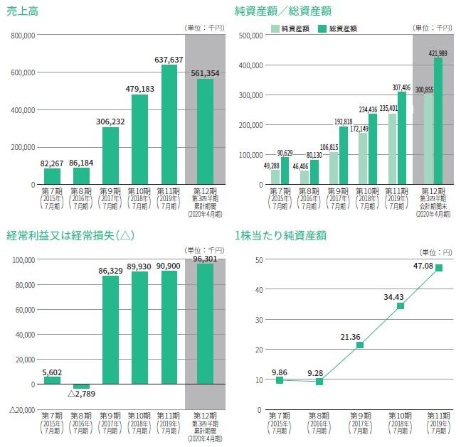 カラダノート(4014)IPO売上高及び経常損益